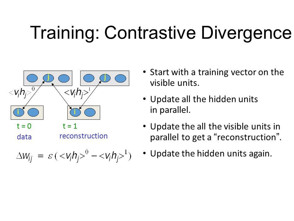 Training: Contrastive Divergence