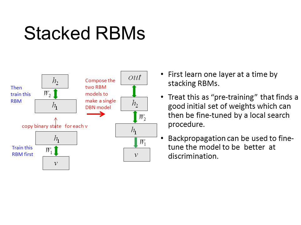 Stacked RBMs First learn one layer at a time by stacking RBMs.