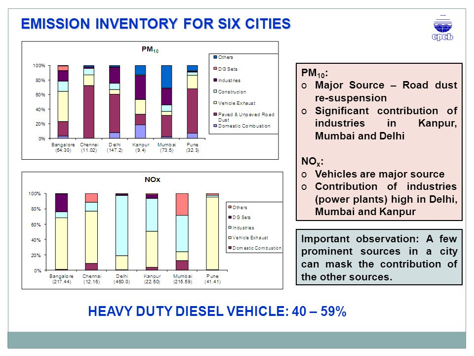 EMISSION INVENTORY FOR SIX CITIES