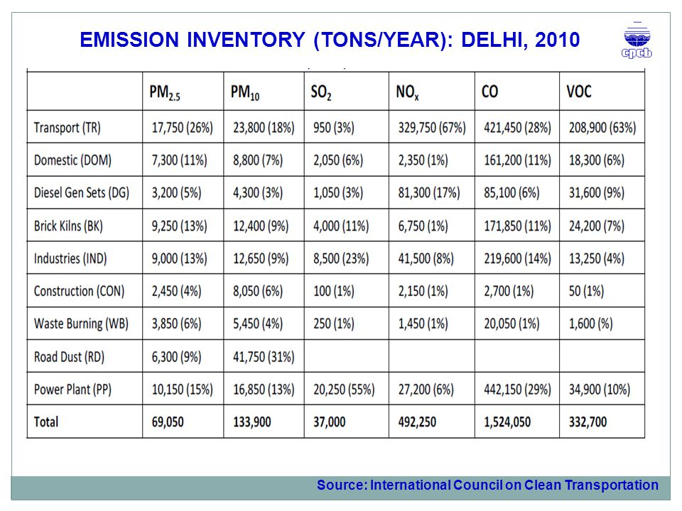 EMISSION INVENTORY (TONS/YEAR): DELHI, 2010