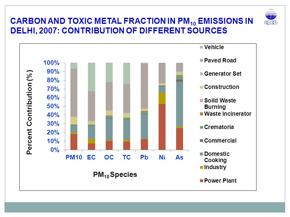 CARBON AND TOXIC METAL FRACTION IN PM10 EMISSIONS IN DELHI, 2007: CONTRIBUTION OF DIFFERENT SOURCES