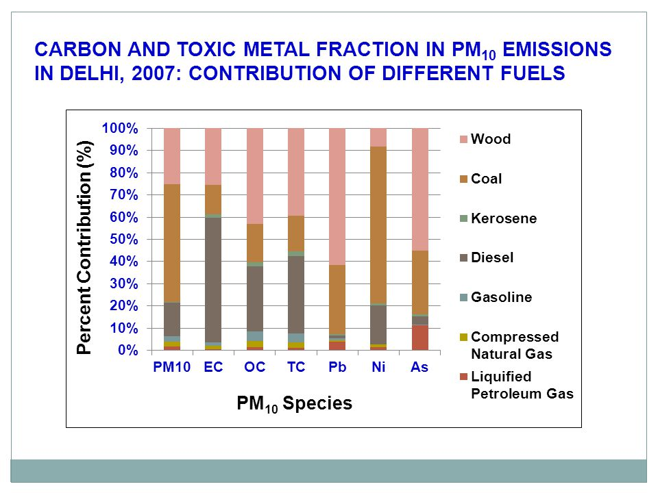 CARBON AND TOXIC METAL FRACTION IN PM10 EMISSIONS IN DELHI, 2007: CONTRIBUTION OF DIFFERENT FUELS