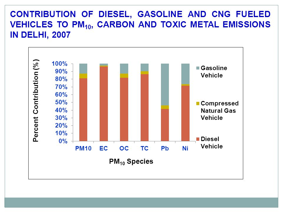 CONTRIBUTION OF DIESEL, GASOLINE AND CNG FUELED VEHICLES TO PM10, CARBON AND TOXIC METAL EMISSIONS IN DELHI, 2007