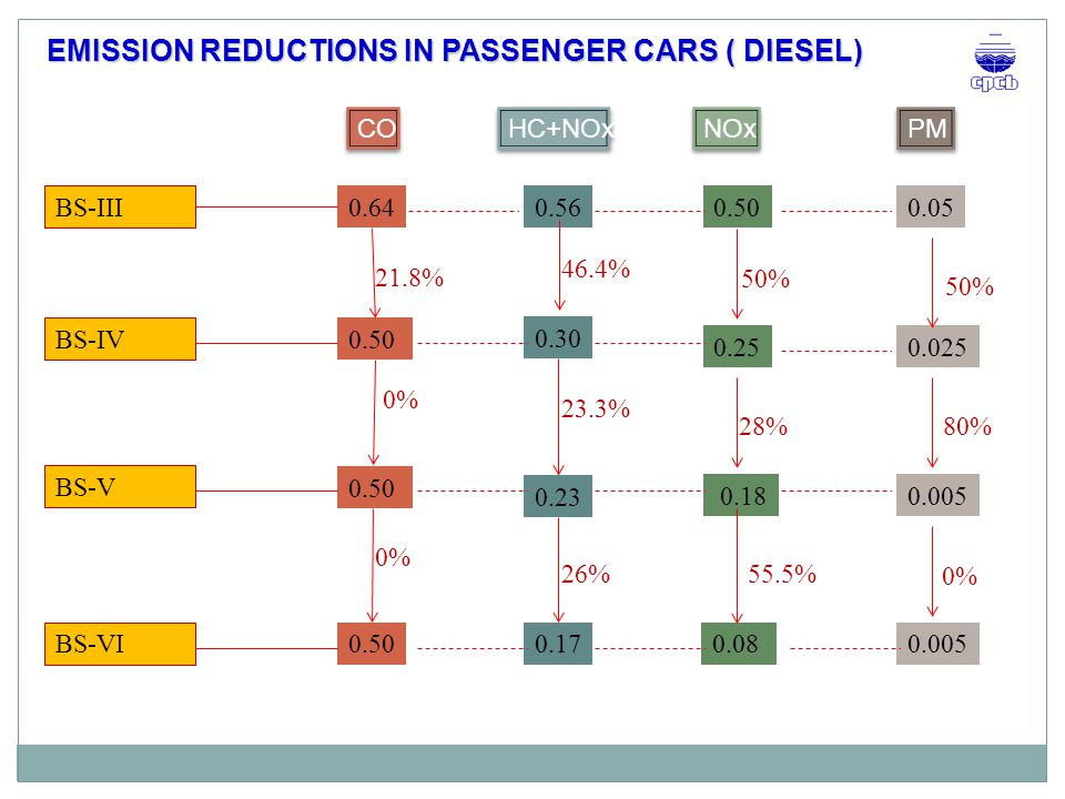 EMISSION REDUCTIONS IN PASSENGER CARS ( DIESEL)
