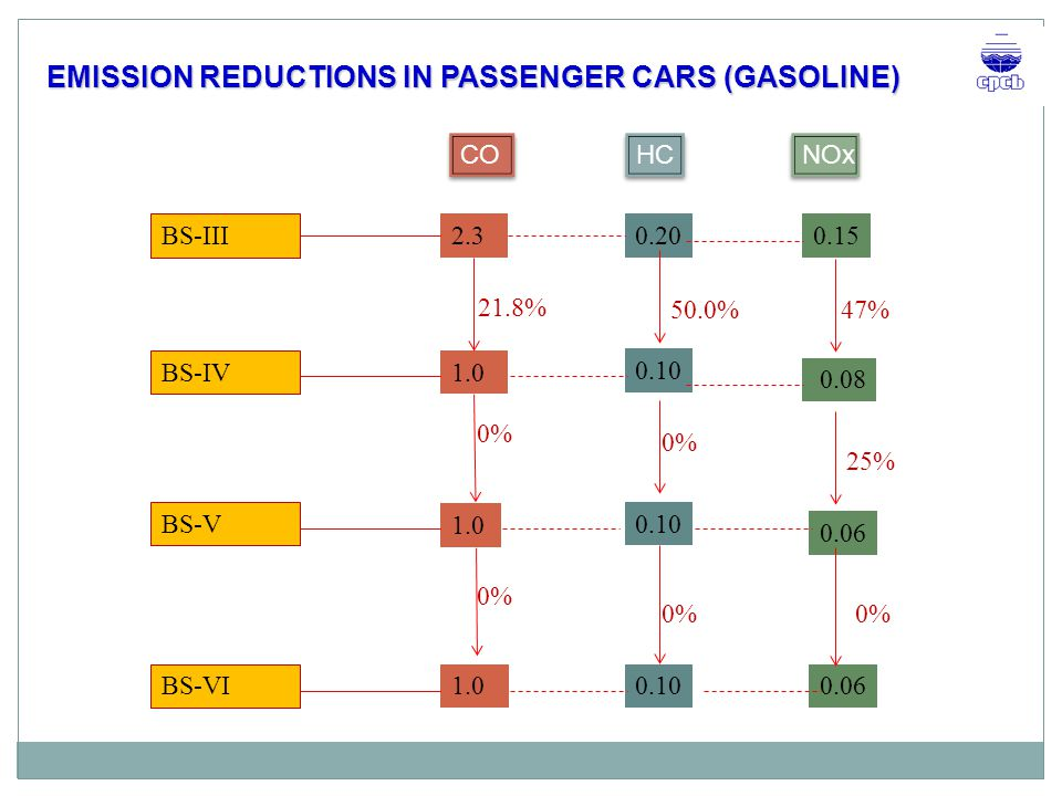 EMISSION REDUCTIONS IN PASSENGER CARS (GASOLINE)