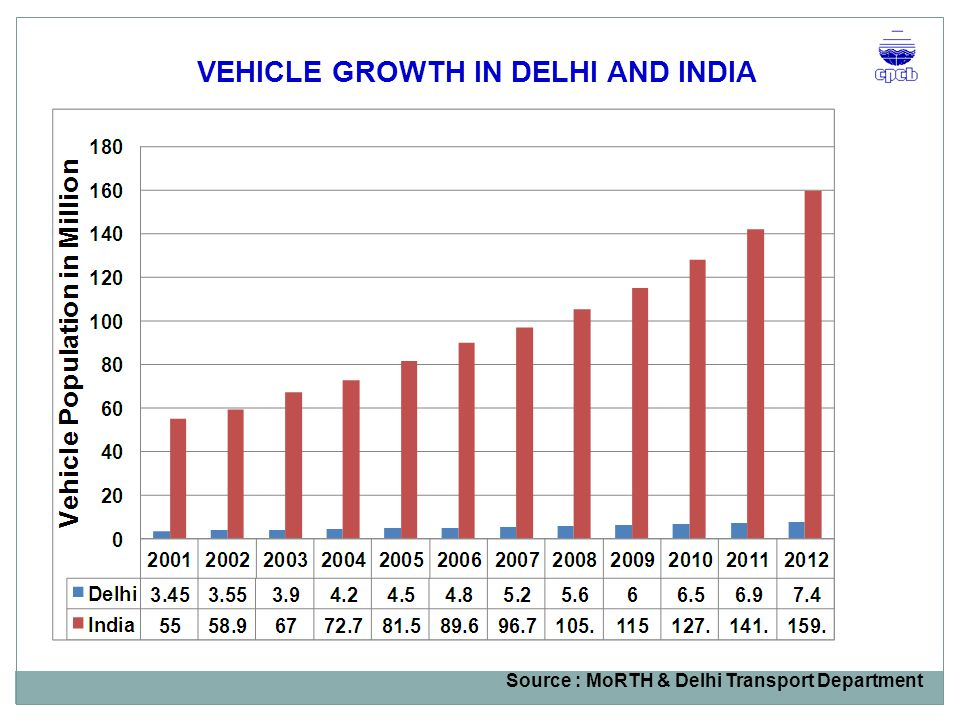 VEHICLE GROWTH IN DELHI AND INDIA