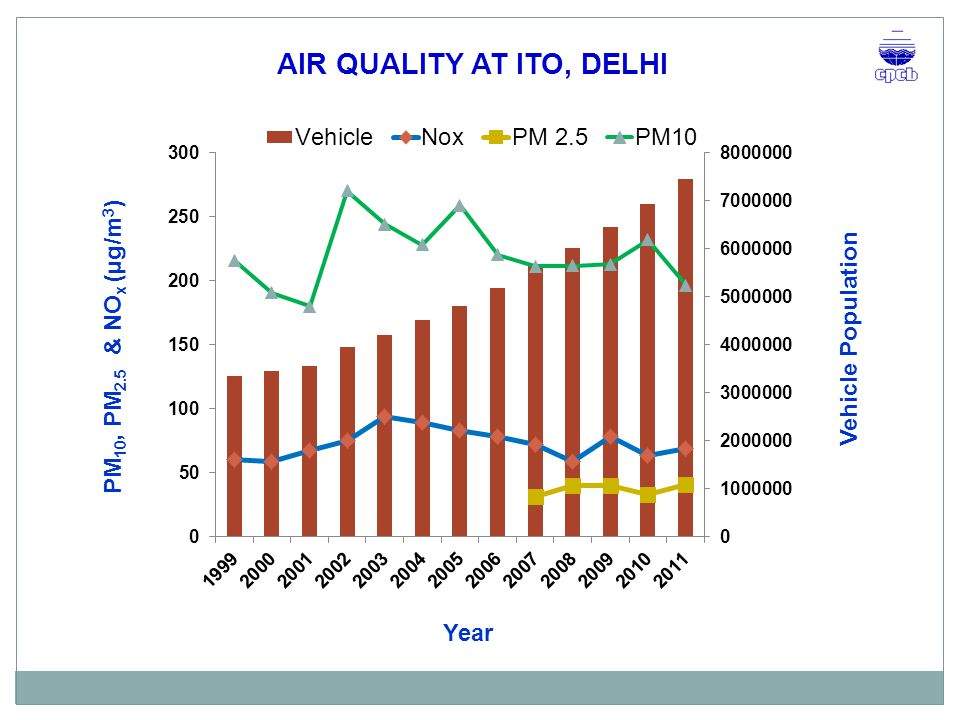 AIR QUALITY AT ITO, DELHI