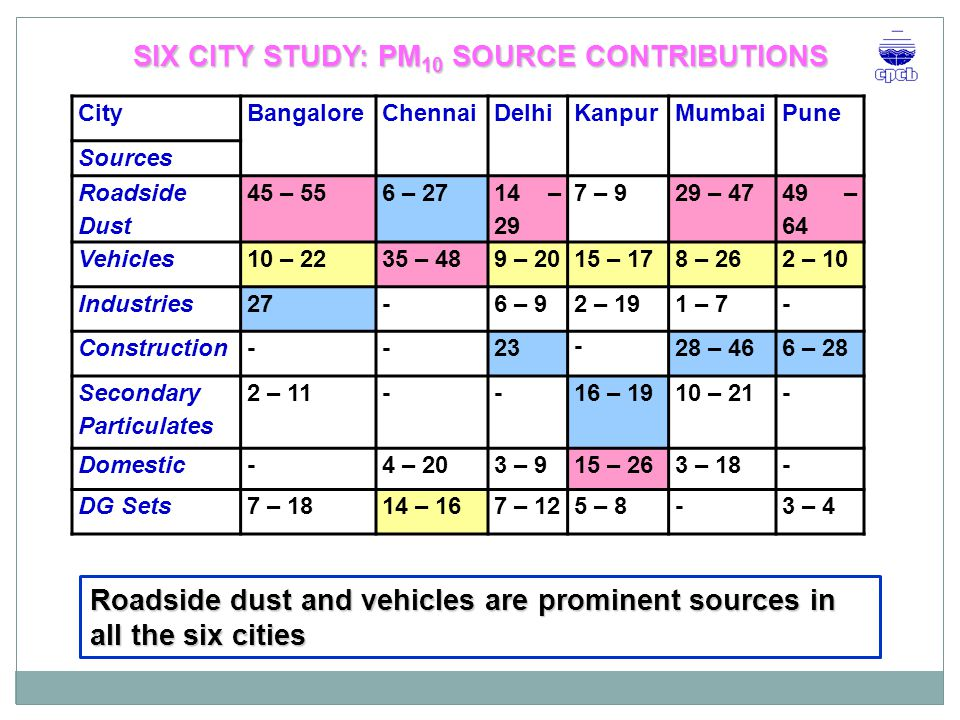 SIX CITY STUDY: PM10 SOURCE CONTRIBUTIONS