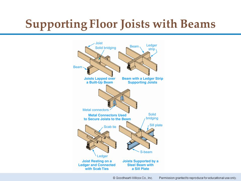 Supporting Floor Joists with Beams