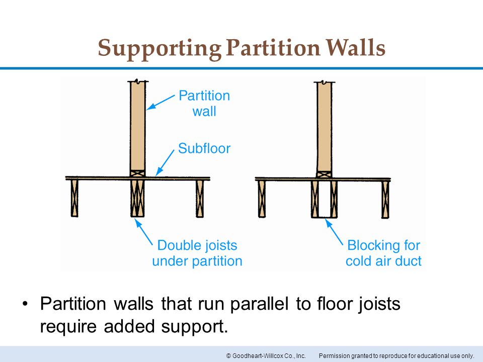 Supporting Partition Walls