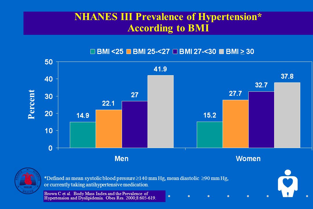 NHANES III Prevalence of Hypertension* According to BMI