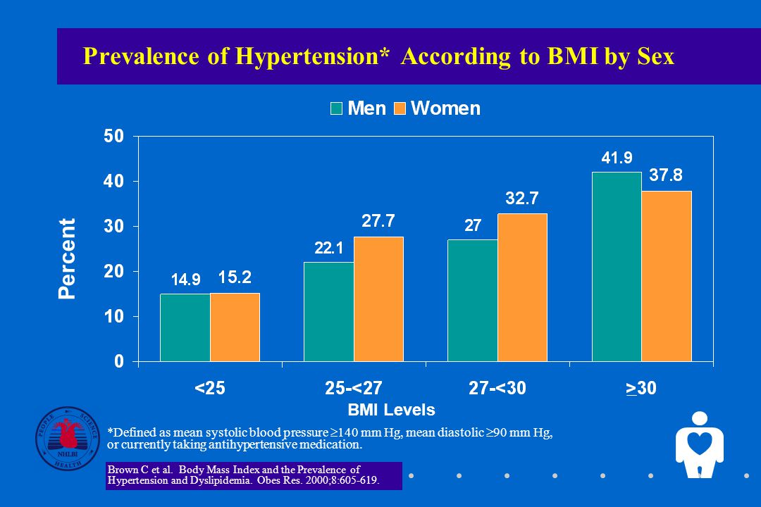 Prevalence of Hypertension* According to BMI by Sex