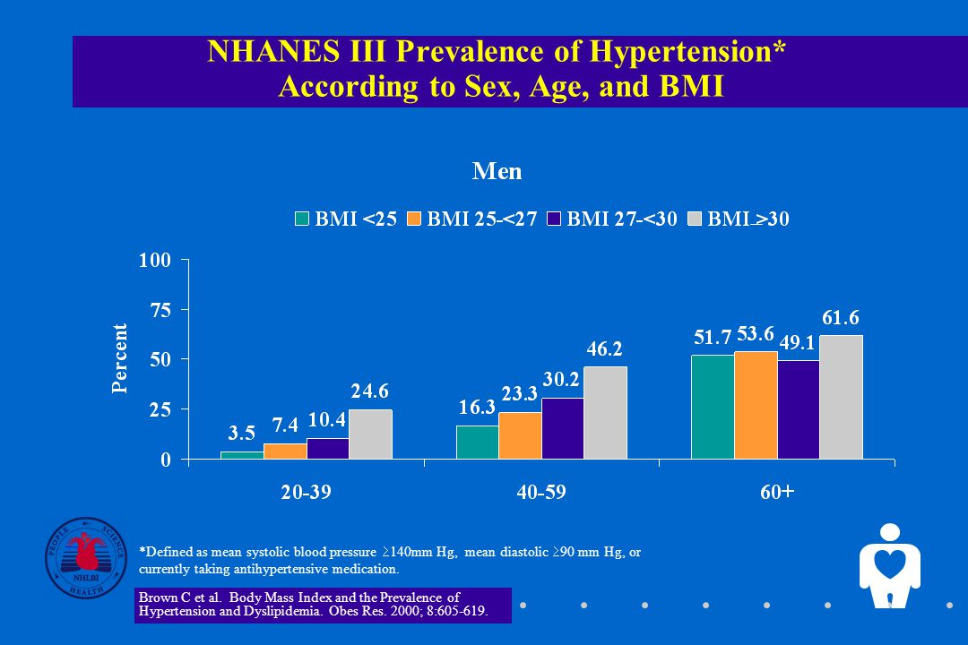 NHANES III Prevalence of Hypertension* According to Sex, Age, and BMI