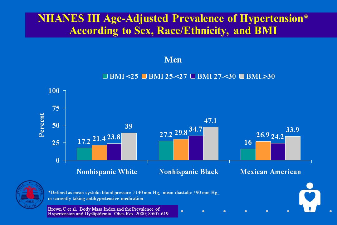NHANES III Age-Adjusted Prevalence of Hypertension