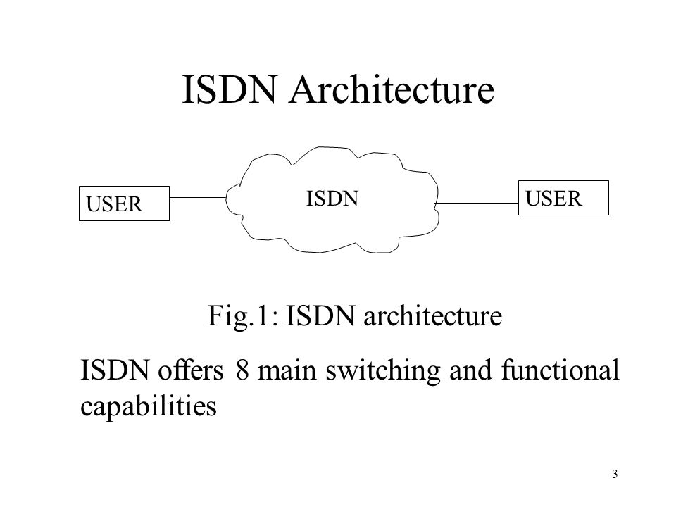 Fig.1: ISDN architecture