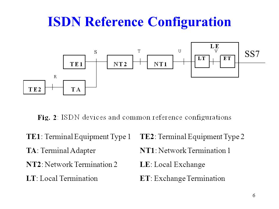 ISDN Reference Configuration