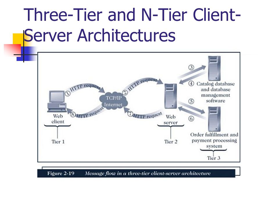 Three-Tier and N-Tier Client-Server Architectures