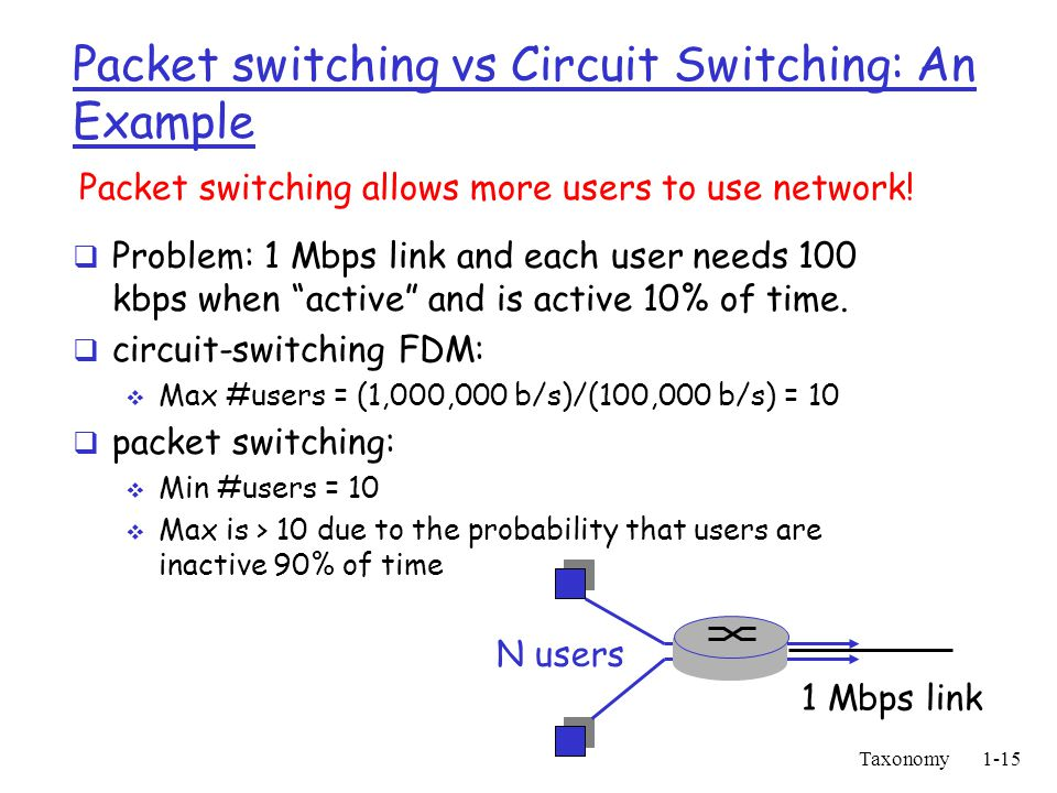 the evolution of packet switching technology Evolution of packet data speed introduction 31 hscsd - high speed circuit switched data  enhancement to circuit switched data (csd)  full allocated bandwidth of the connection is available  use multiple time slots to increase data throughput  quality of the radio link archived data rate.