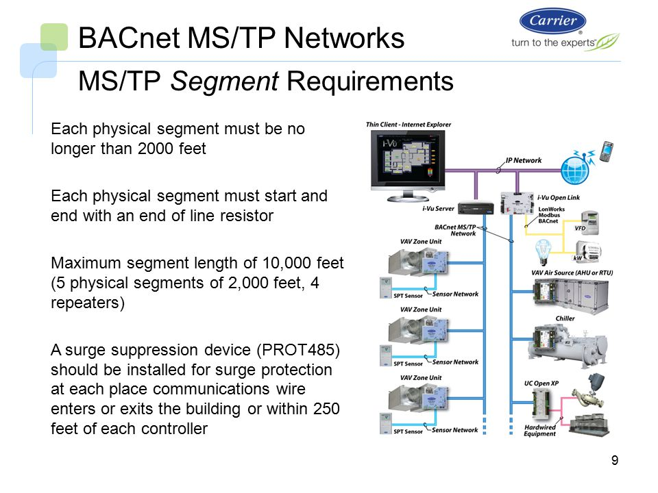 i vu open system bacnet ms tp networks bus wiring ppt video rh slideplayer com bacnet mstp wiring requirements