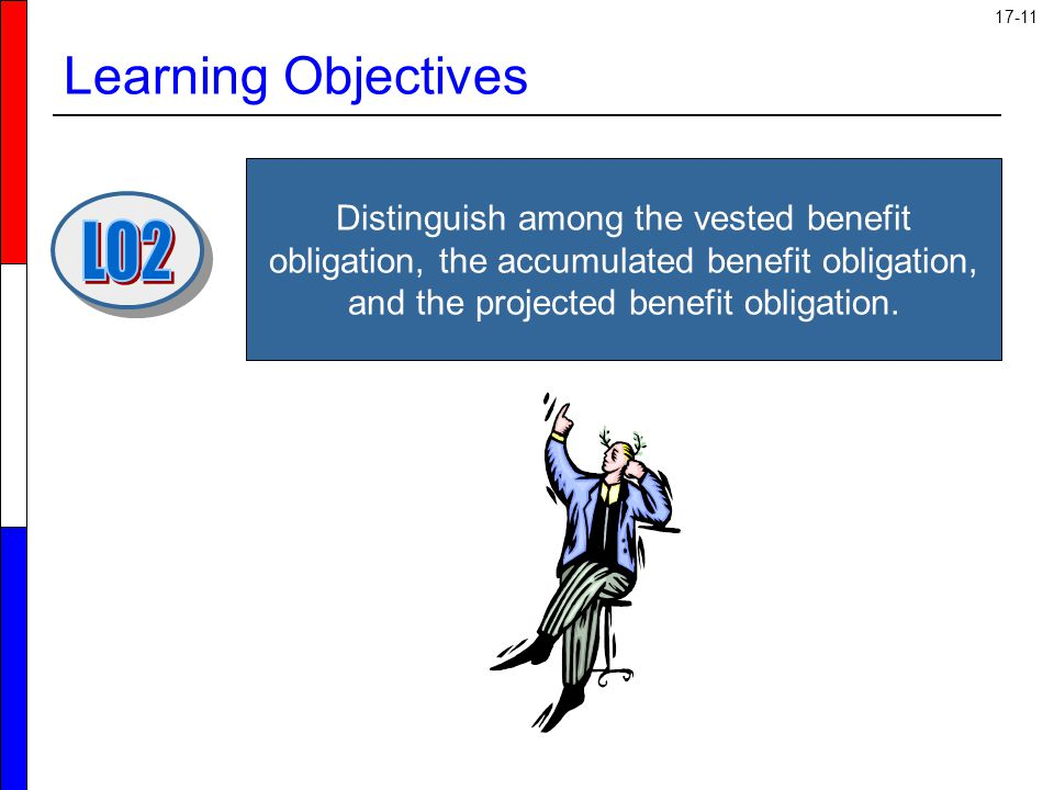 Learning Objectives LO2