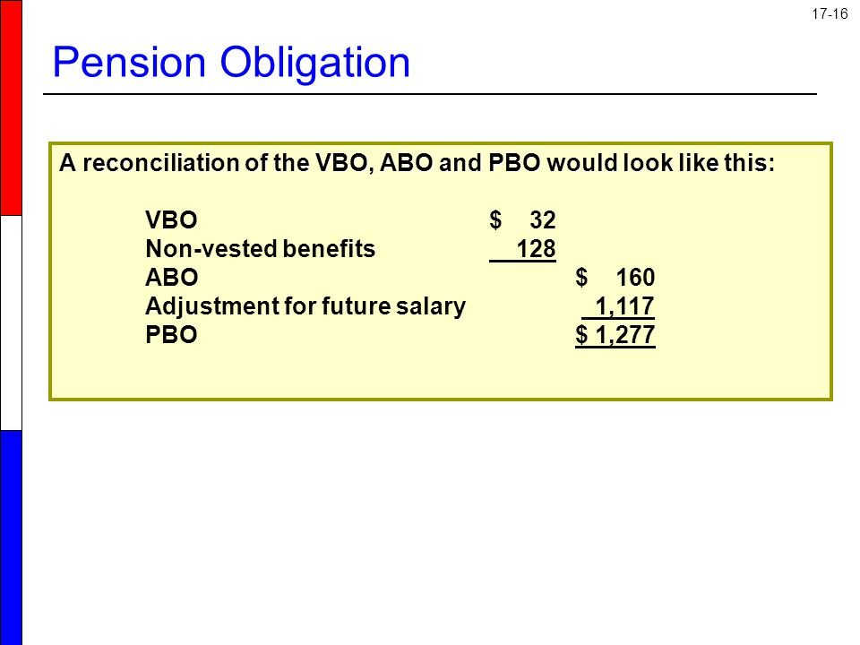 Pension Obligation A reconciliation of the VBO, ABO and PBO would look like this: VBO $ 32.