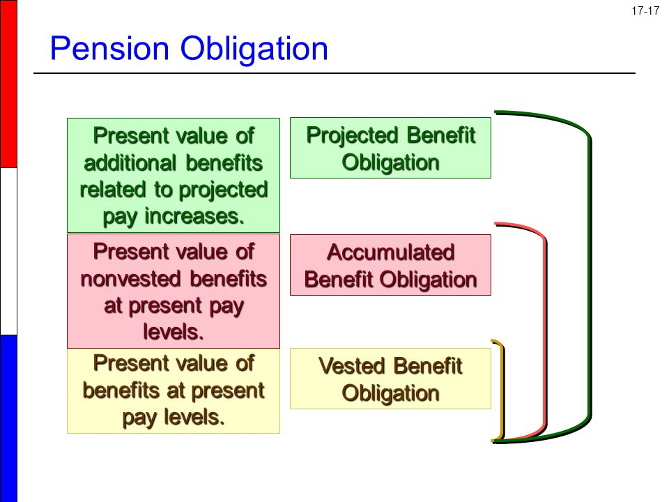 Pension Obligation Present value of additional benefits related to projected pay increases. Projected Benefit Obligation.