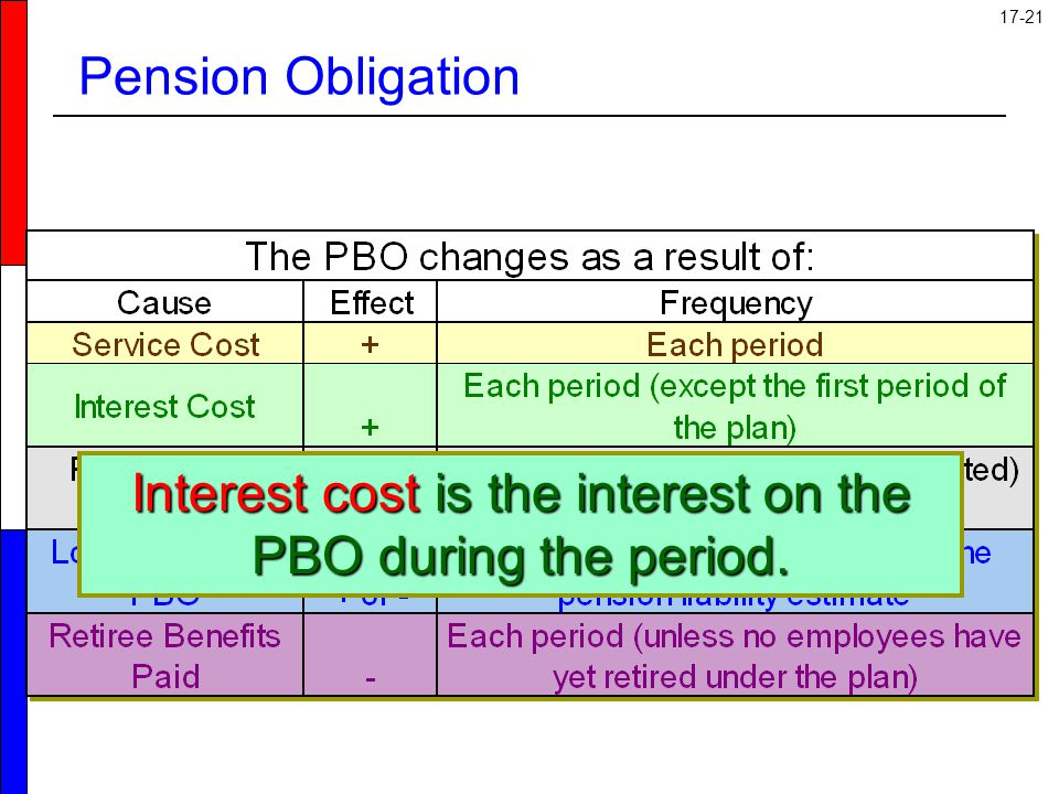 Interest cost is the interest on the PBO during the period.