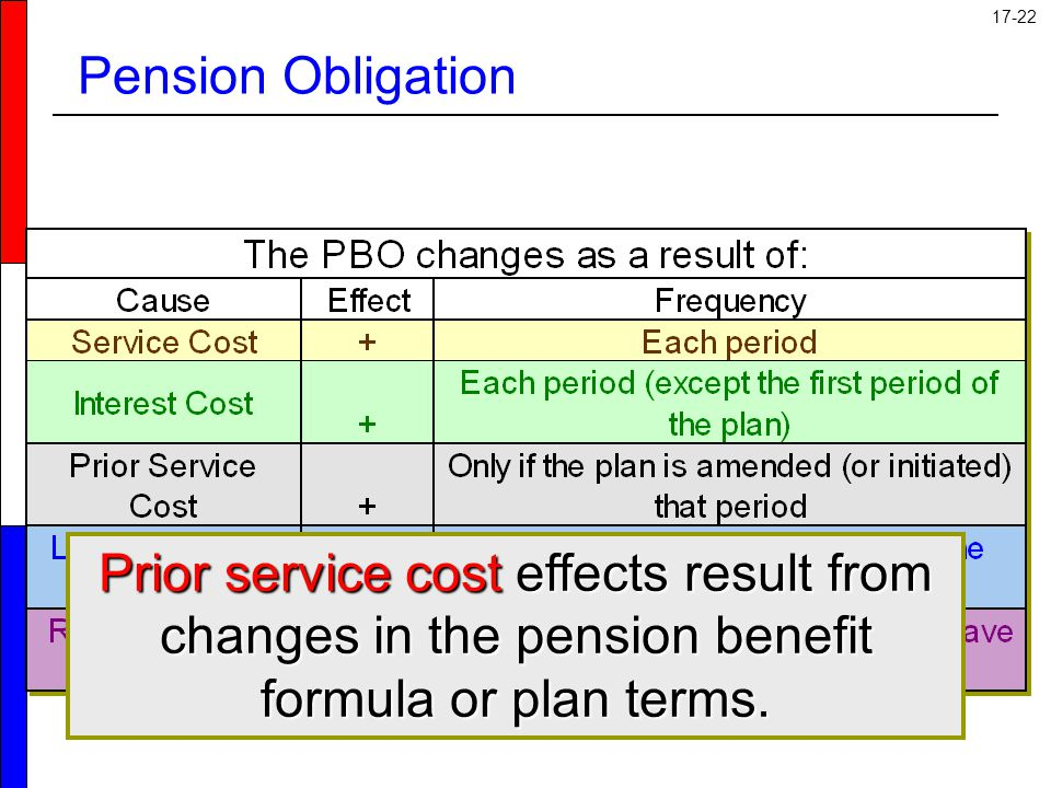 Pension Obligation Prior service costs result from changes in the pension benefit formula or in amendments to the plan.