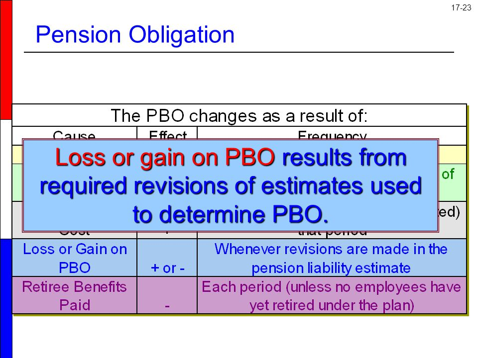 Pension Obligation Loss or gain on PBO results from required revisions of estimates used to determine PBO.