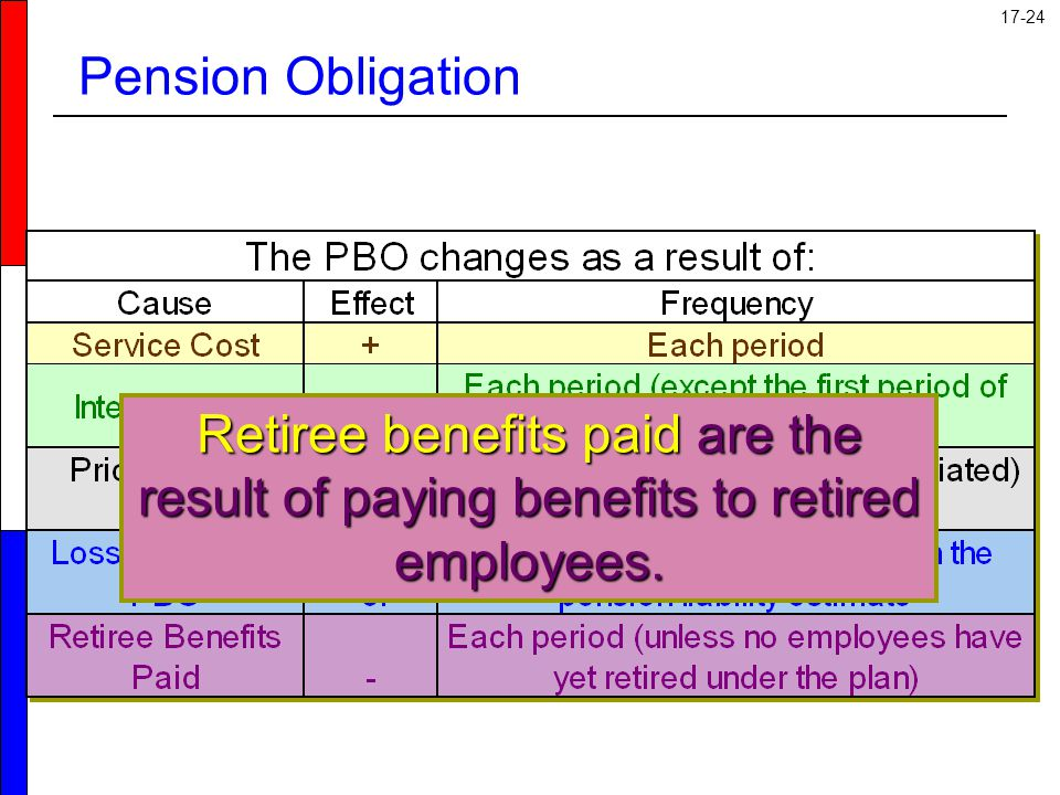 Pension Obligation Retiree benefits paid are the result of paying benefits to retired employees.