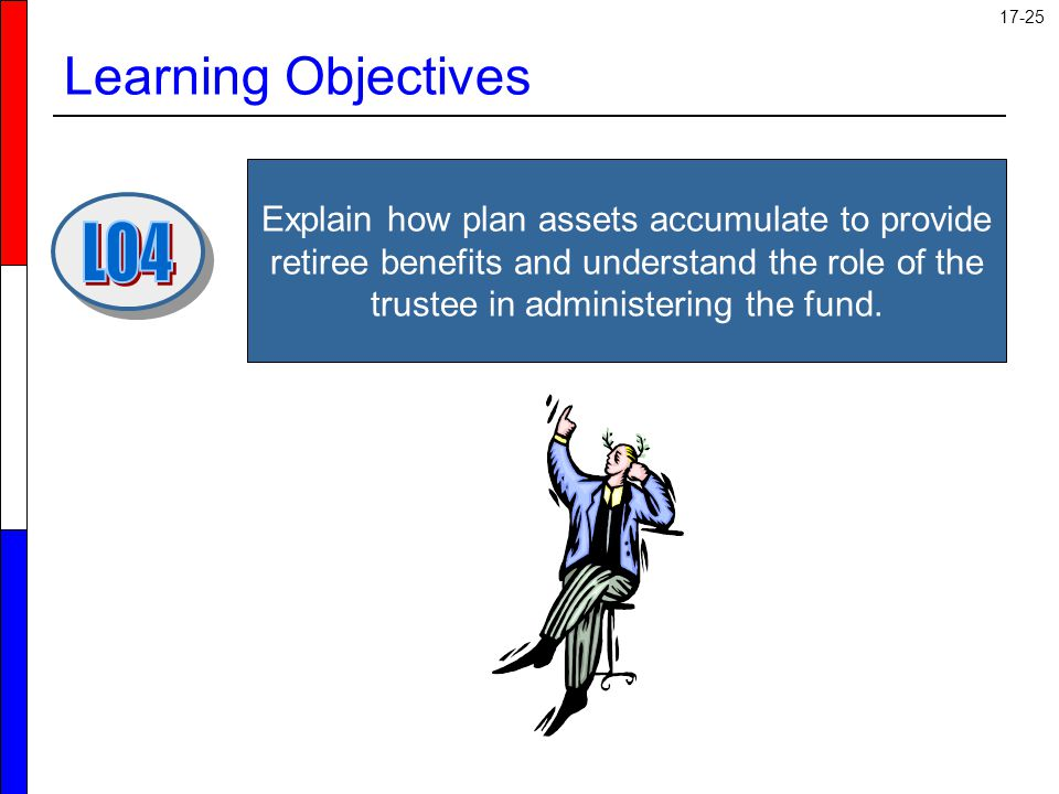 Learning Objectives LO4
