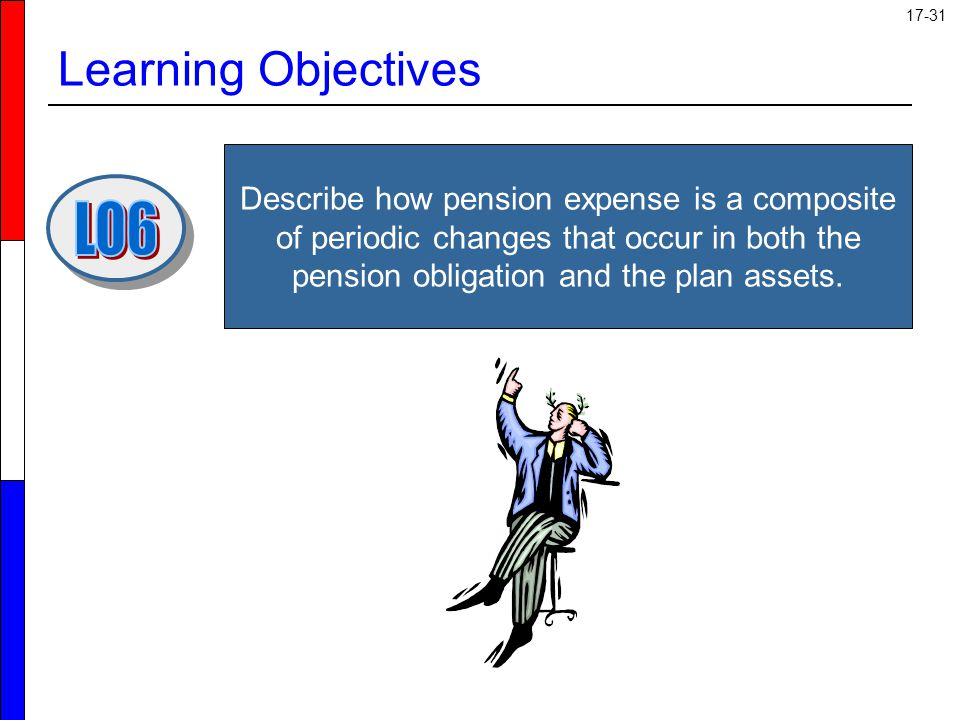 Learning Objectives LO6