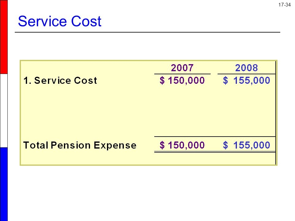 Service Cost Here is the schedule we will use to calculate our pension expense. 25