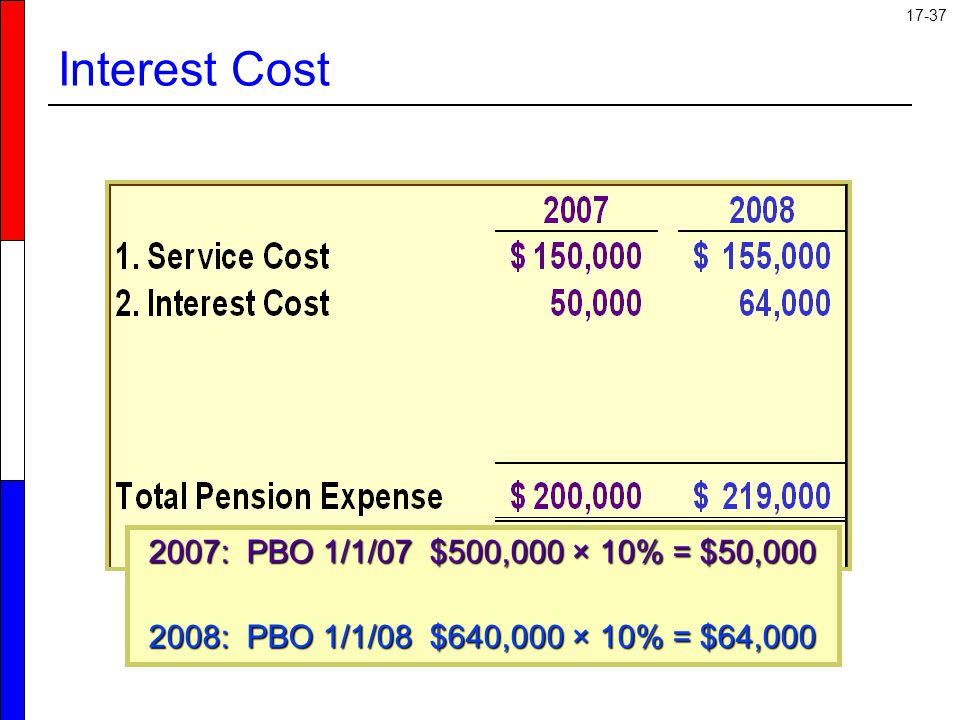 Interest Cost 2007: PBO 1/1/07 $500,000 × 10% = $50,000