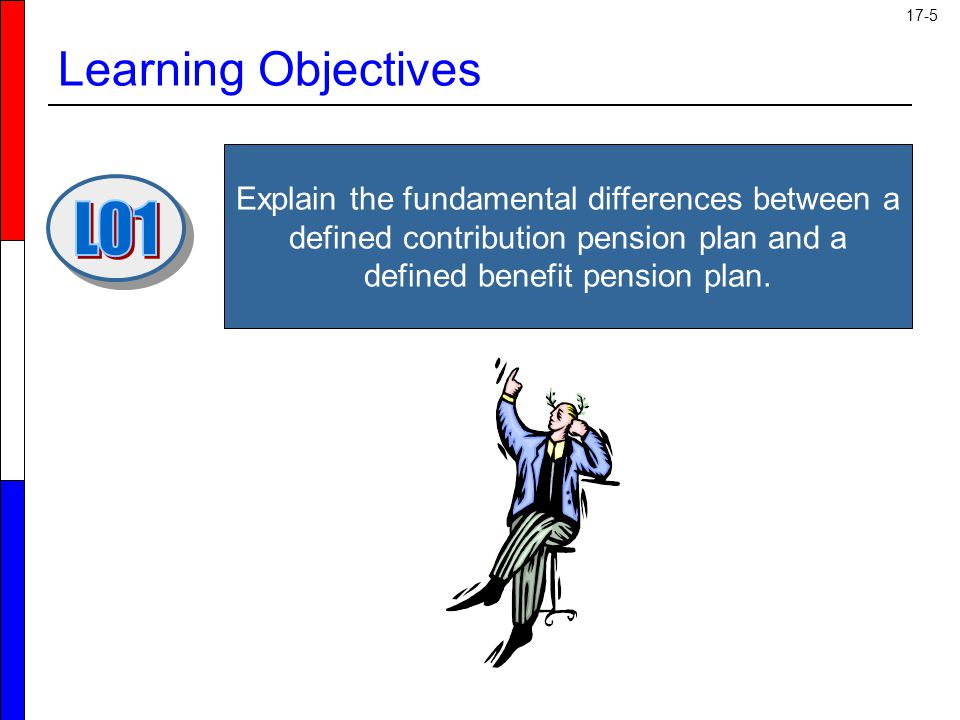 Learning Objectives LO1