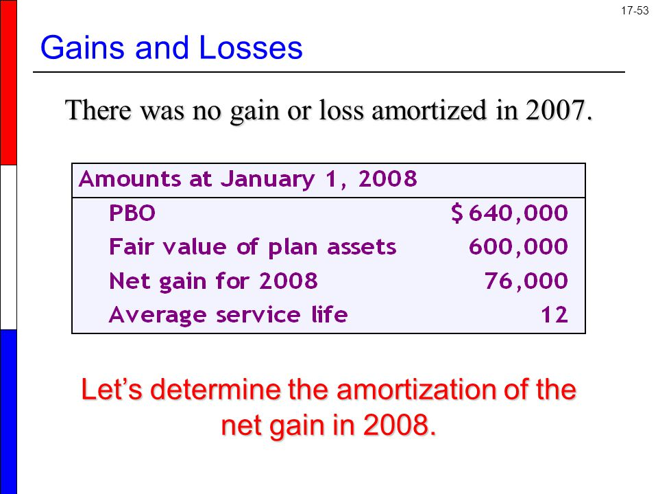 Gains and Losses There was no gain or loss amortized in 2007.
