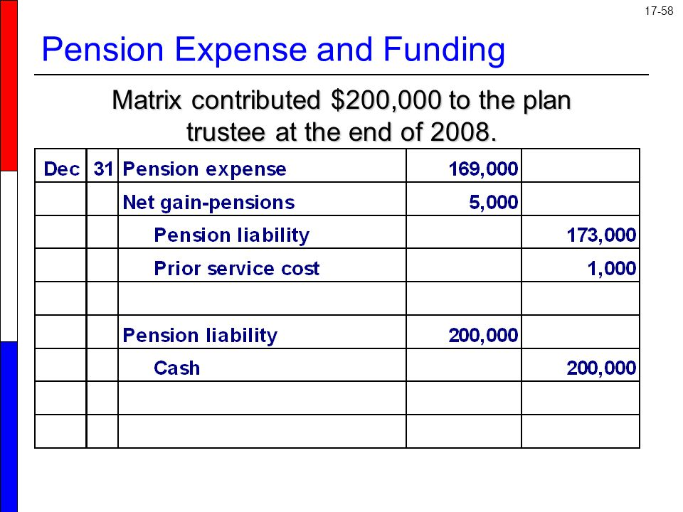 Pension Expense and Funding