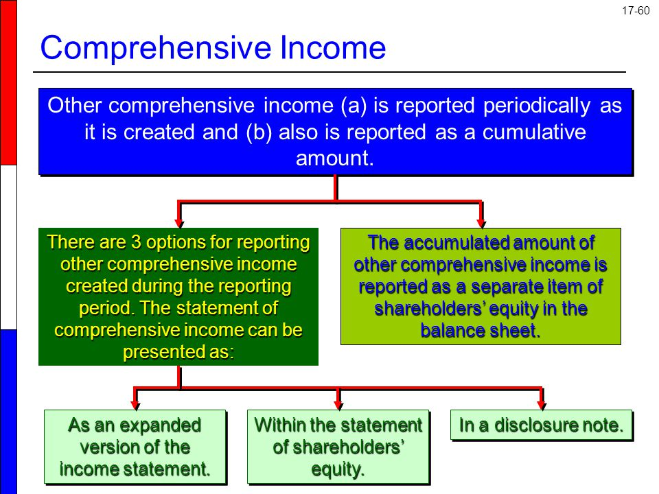Comprehensive Income Other comprehensive income (a) is reported periodically as it is created and (b) also is reported as a cumulative amount.