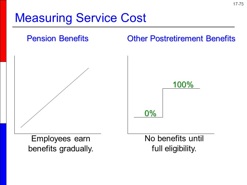 Measuring Service Cost