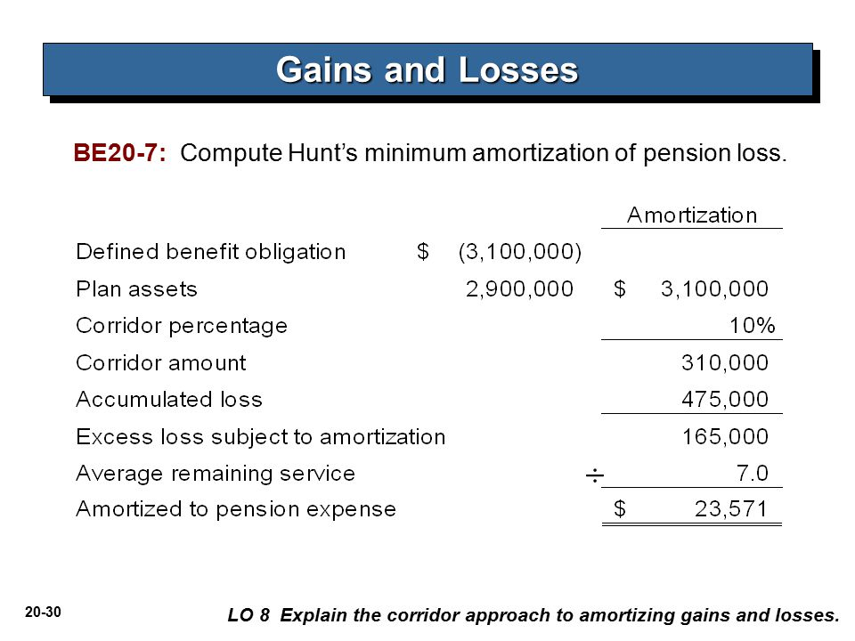 Gains and Losses BE20-7: Compute Hunt's minimum amortization of pension loss. ÷