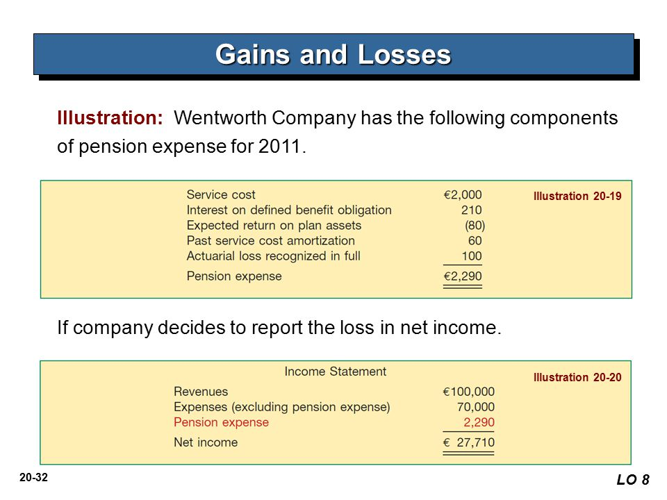 Gains and Losses Illustration: Wentworth Company has the following components of pension expense for