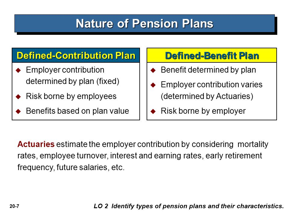 Nature of Pension Plans Defined-Contribution Plan