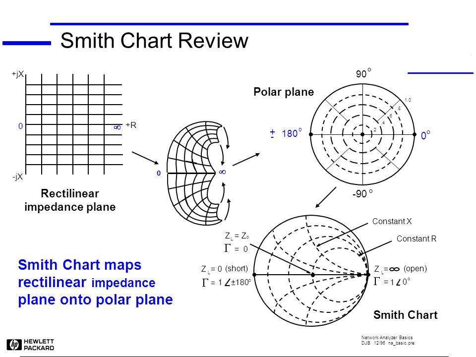 Smith Chart Ppt Video Online Download