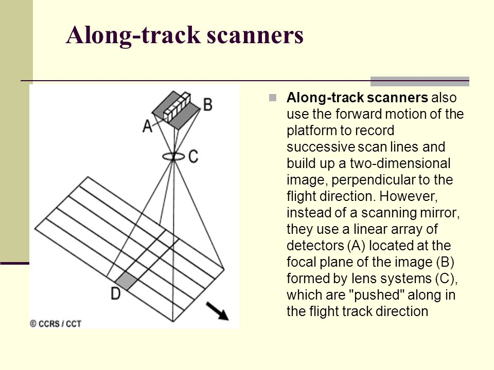 Along-track scanners