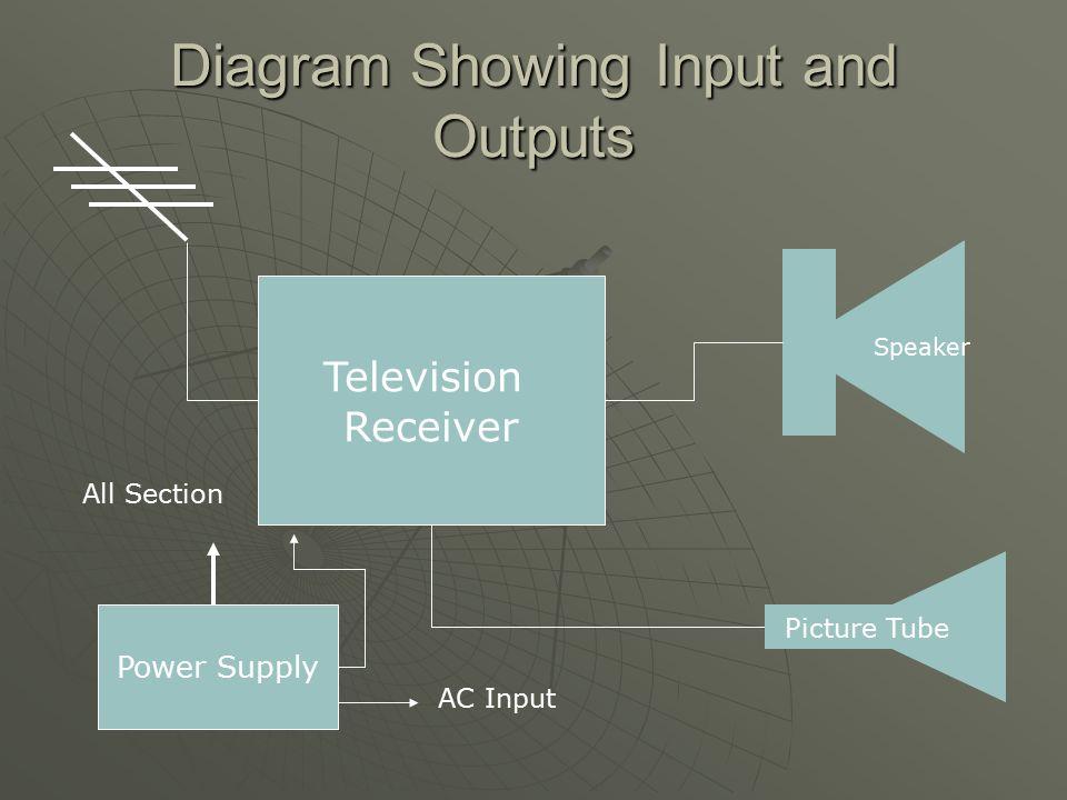 Verse Modem Wiring Free Download Wiring Diagram Schematic