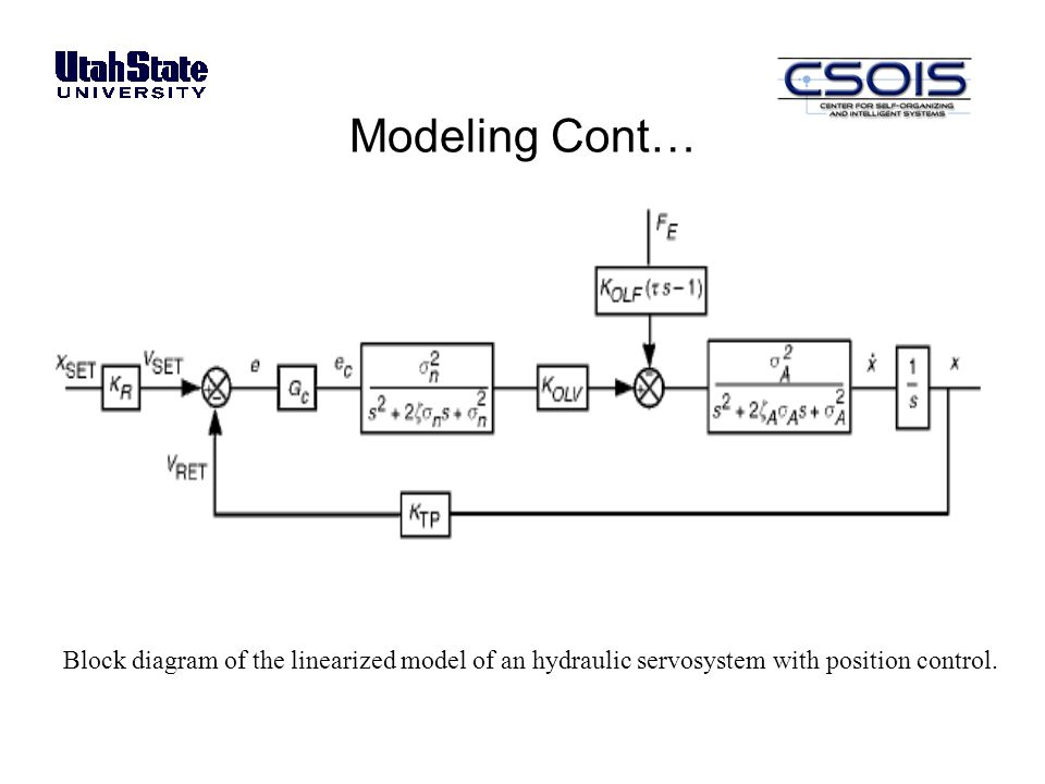 General Control Loop Block Diagram The Structural Wiring Diagram