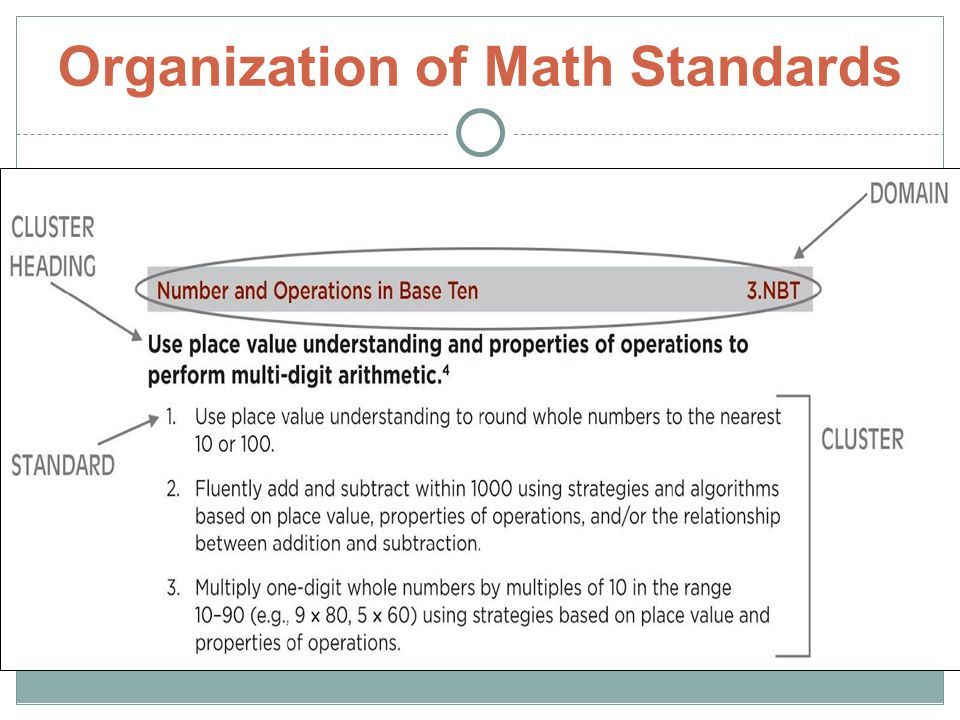 Organization of Math Standards