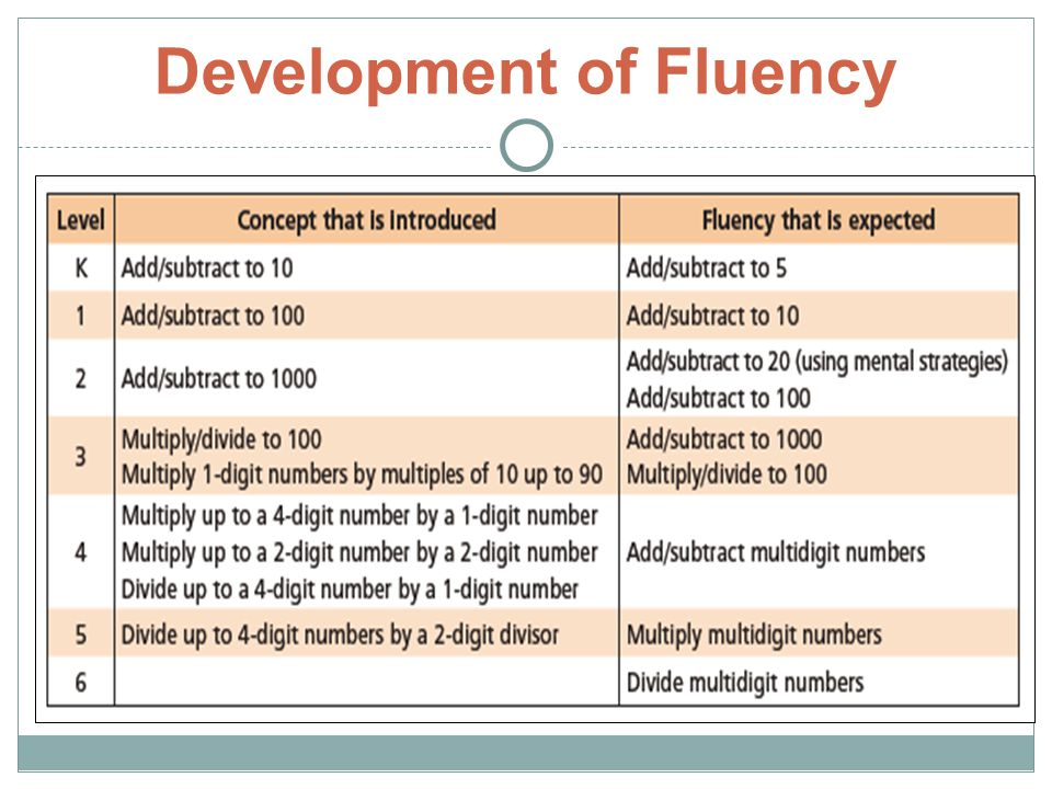 Development of Fluency