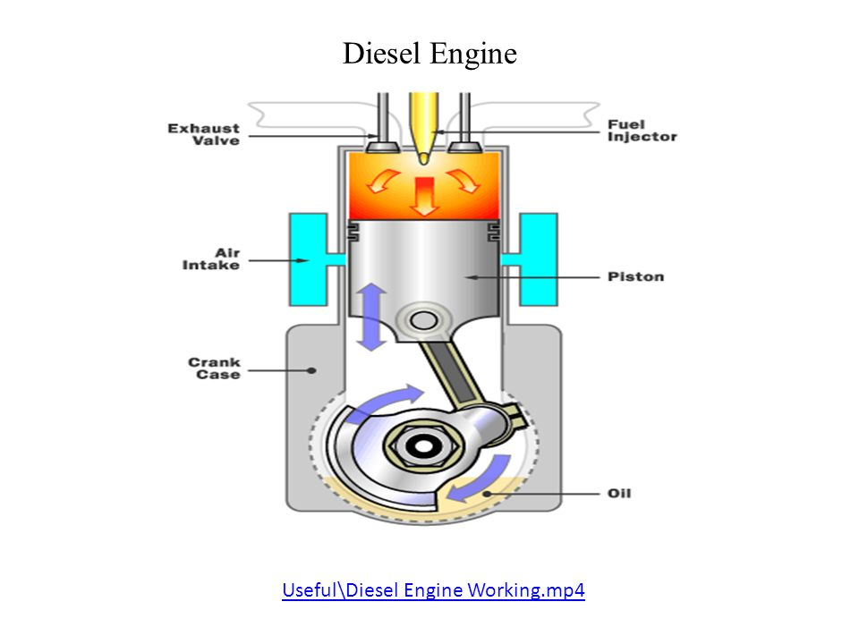 Diesel Engine Working >> Diesel Engine Power Plant Prepared By Nimesh Gajjar Ppt Video