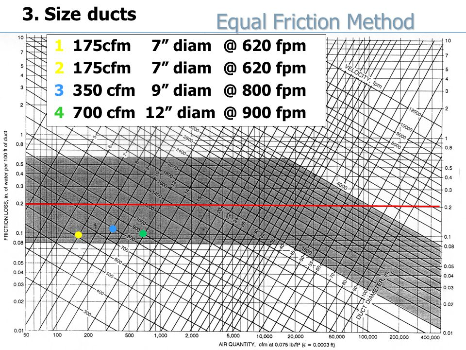 ARCH-4372/6372 HVAC Distribution & Sizing HVAC Distribution